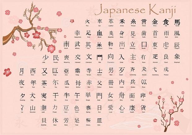 Các bảng chữ cái tiếng Nhật